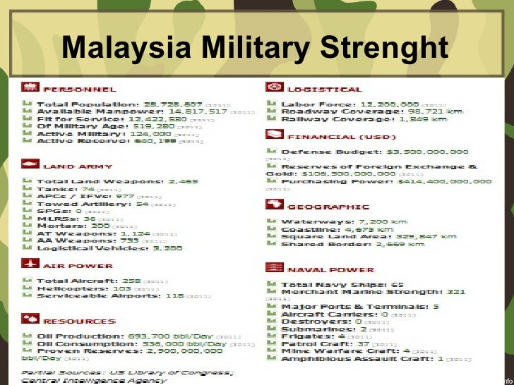 Malaysia Military Strenght