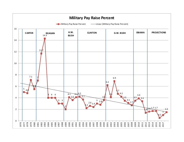 Military pay raise history & projections 1976 2017