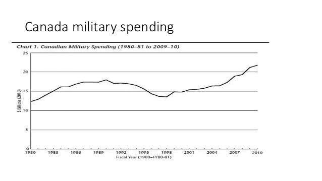 Essay canada military spending
