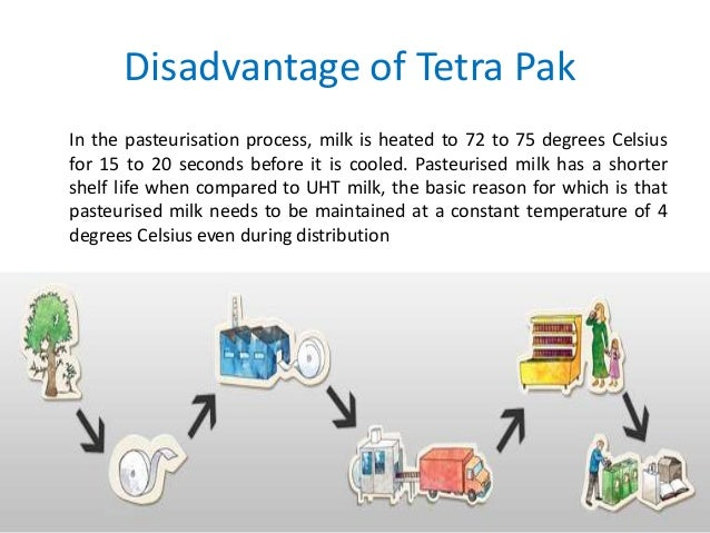 tetra pak competitive advantages Tetra pak's current main competitor as swiss manufacturer sig combibloc,  adding that tetra pak's main competition generally no.