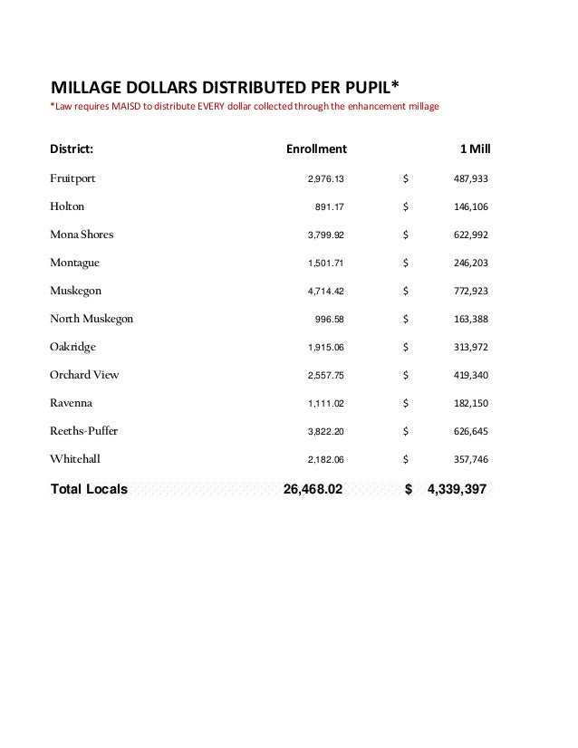 MILLAGE DOLLARS DISTRIBUTED PER PUPIL* *Law requires MAISD to distribute EVERY dollar collected through the enhancement mi...
