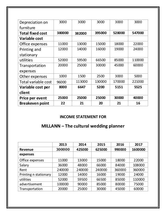 Sample Wedding Budgets 5000 – Bernit Bridal
