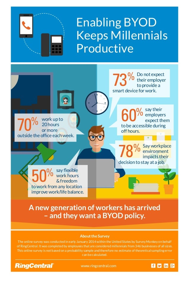Enabling BYOD Keeps Millennials Productive A new generation of workers has arrived – and they want a BYOD policy. www.ring...