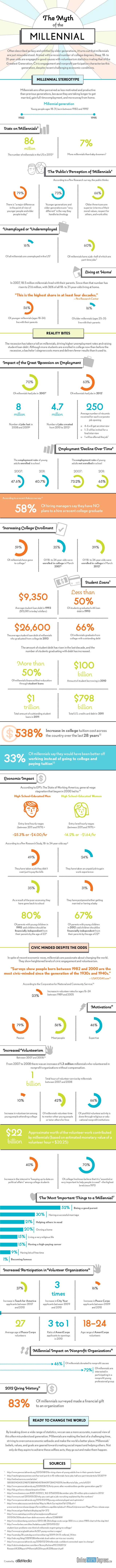 MillennialImpact onNonprofit Organizations18 TheMyth of the MILLENNIAL Often described as lazy and entitled by older genera...