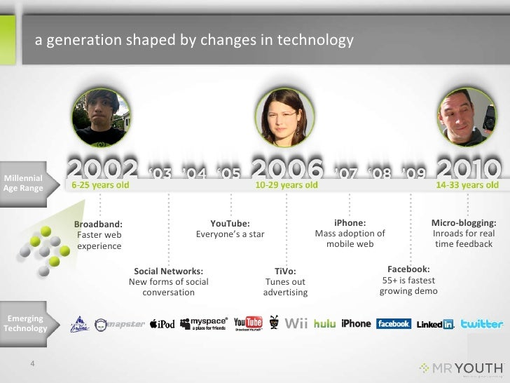 a generation shaped by changes in technology <br />Millennial<br />Age Range<br />YouTube:<br />Everyone's a star<br />iPh...