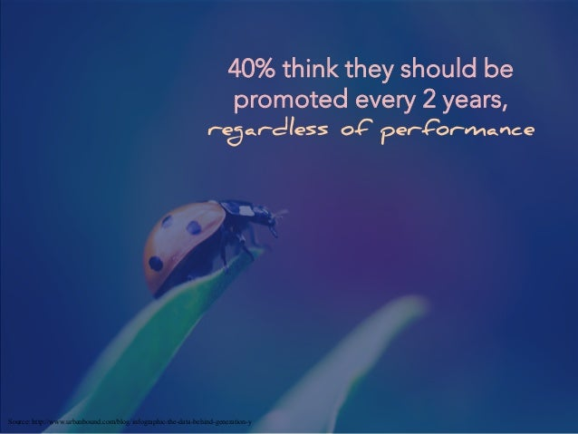 40% think they should be promoted every 2 years, regardless of performance Source: http://www.urbanbound.com/blog/infograp...