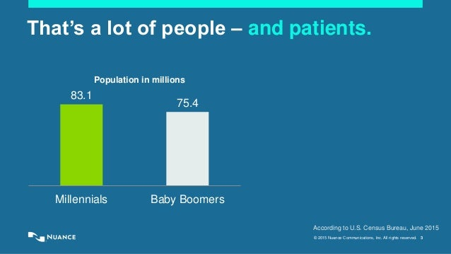 © 2015 Nuance Communications, Inc. All rights reserved. 3 That's a lot of people – and patients. 83.1 75.4 Millennials Bab...