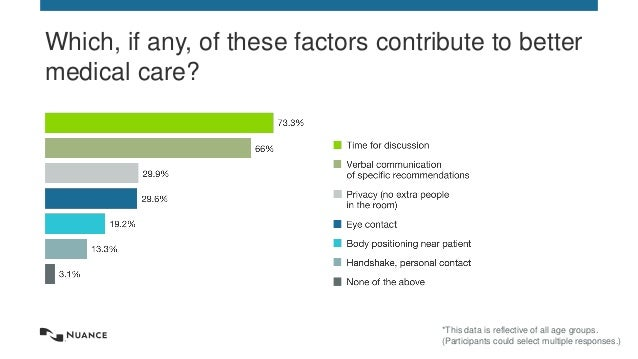 © 2015 Nuance Communications, Inc. All rights reserved. 9 Which, if any, of these factors contribute to better medical car...