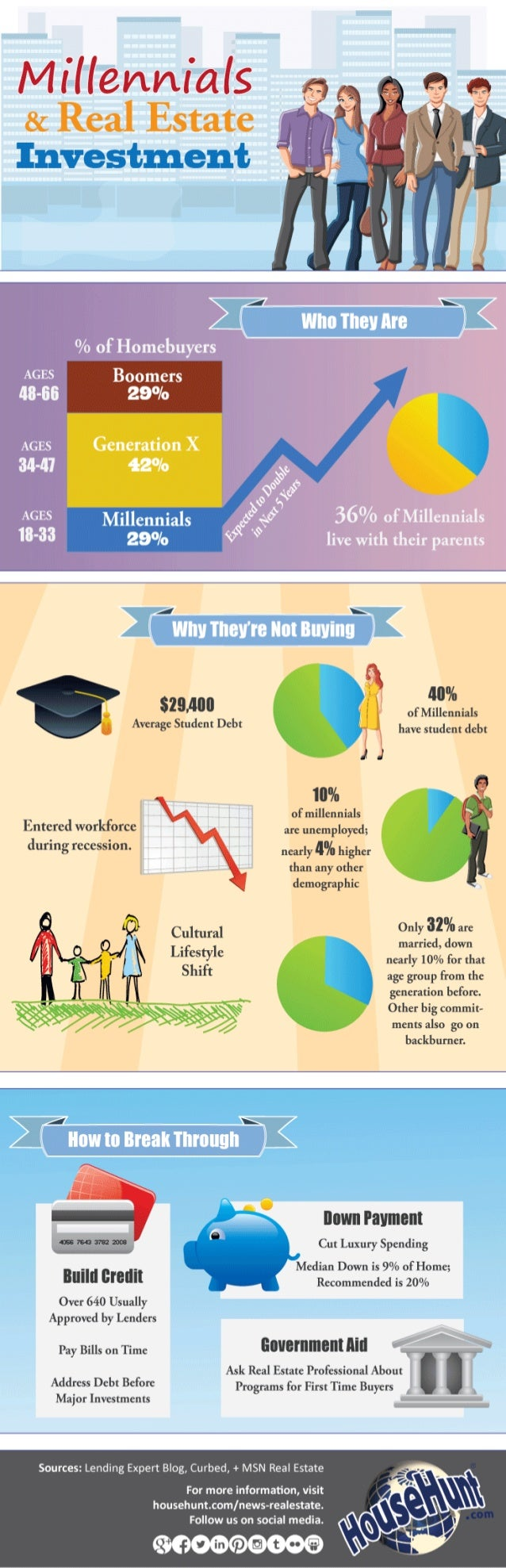 M iflennials 8: Real Estate     Boomers 29%  Generation X 42°/ o       $29.40!!   Average Student Debt     - 40% of Millenn...