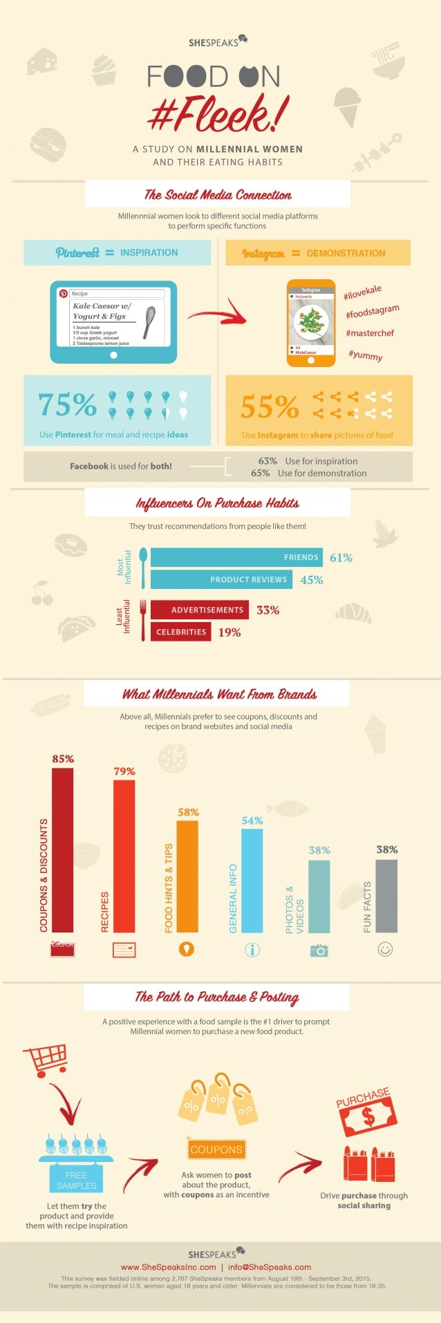 """sHEspEAKs9i  F' DIN  .  __— - A  fi_,   . l,l ' +1-""""  '77""""'l IILzI' Ql . /d  A STUDY ON MILLENNIAL WOMEN AND THEIR EATING H..."""