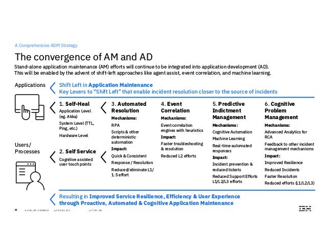 Next Gen ADM: The future of application services