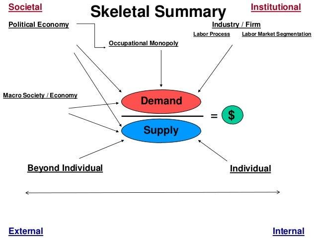 Supply=IndividualBeyond IndividualOccupational MonopolyPolitical Economy Industry / FirmMacro Society / EconomySocietalDem...