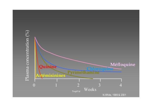 Les bi-thérapies à base de dérivés d'artémisinine