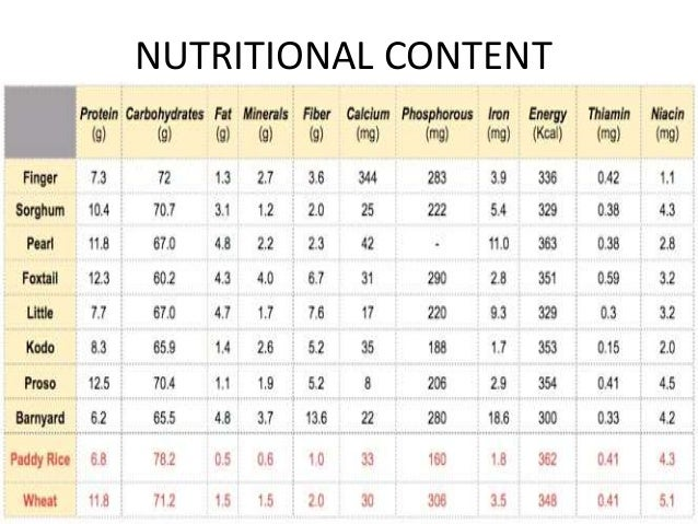 Nutritional Facts: • Millet ...