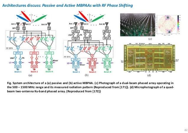 Millimeter wave 5G antennas for smartphones