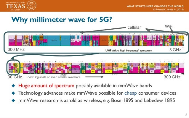 what is millimeter wave technology