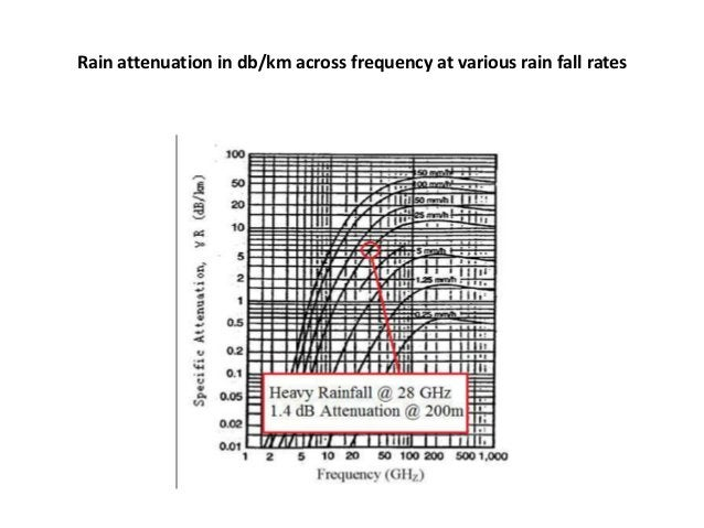 Rain attenuation in db/km across frequency at various rain fall rates