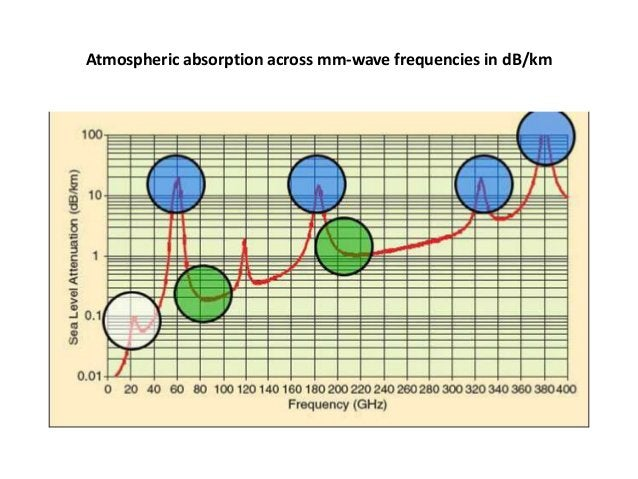 Atmospheric absorption across mm-wave frequencies in dB/km