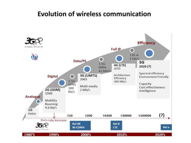 Evolution of wireless communication
