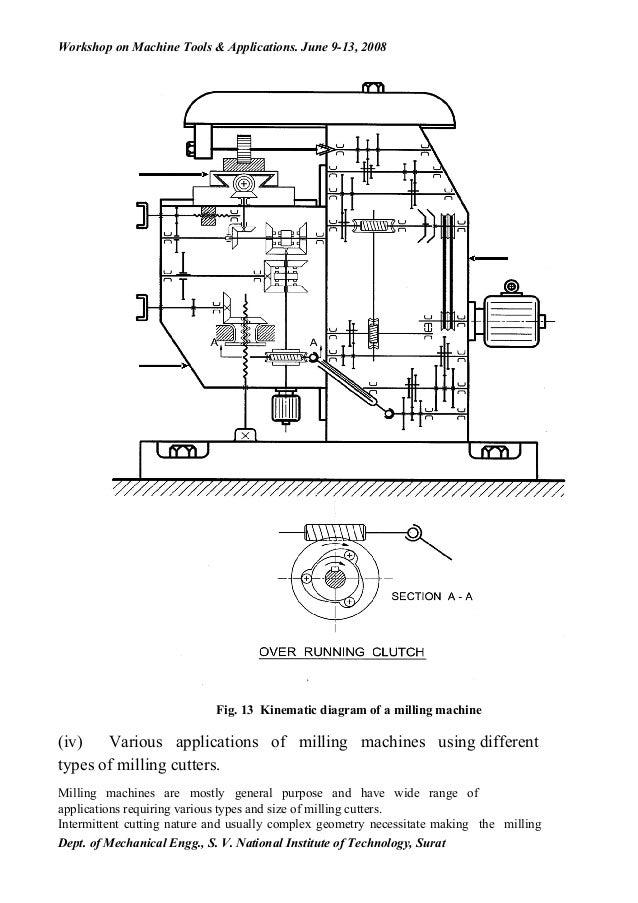 milling machine cutting diagram