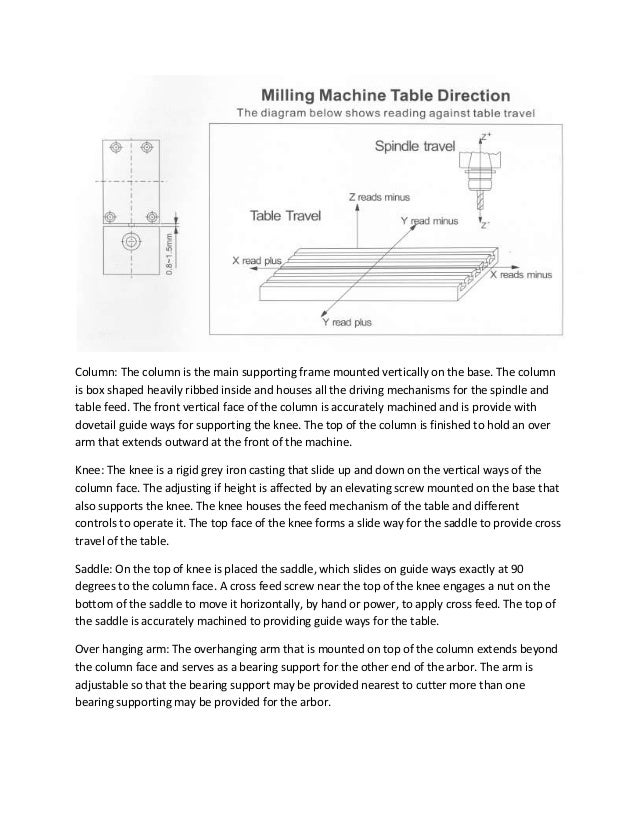 Column: The column is the main supporting frame mounted vertically on the base. The column is box shaped heavily ribbed in...