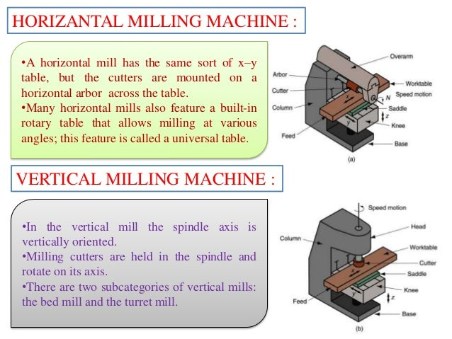 difference between milling and turning pdf