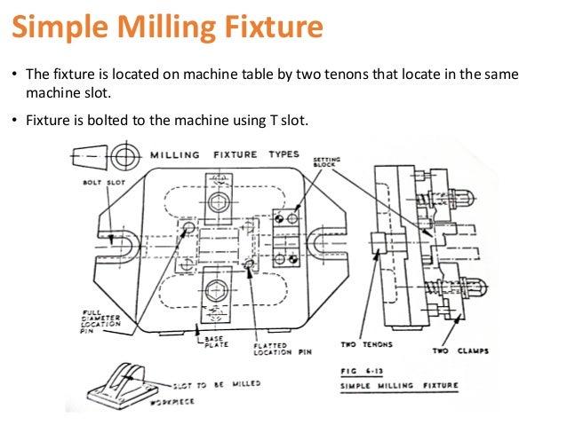 Milling Fixture