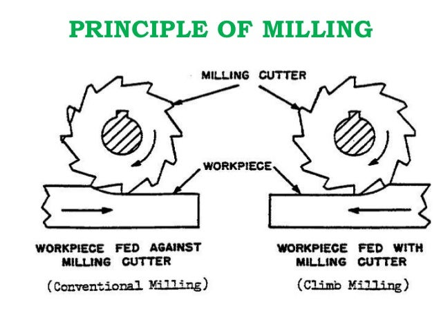 Milling machine-types-operations..etc..from L.NARAYANAN,M