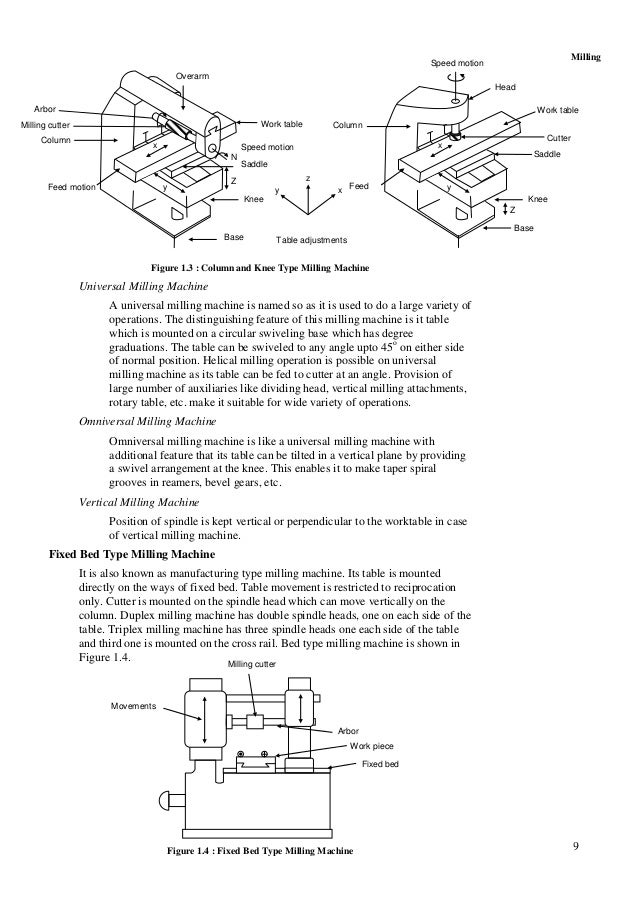 9 Milling Figure 1.3 : Column and Knee Type Milling Machine Universal Milling Machine A universal milling machine is named...