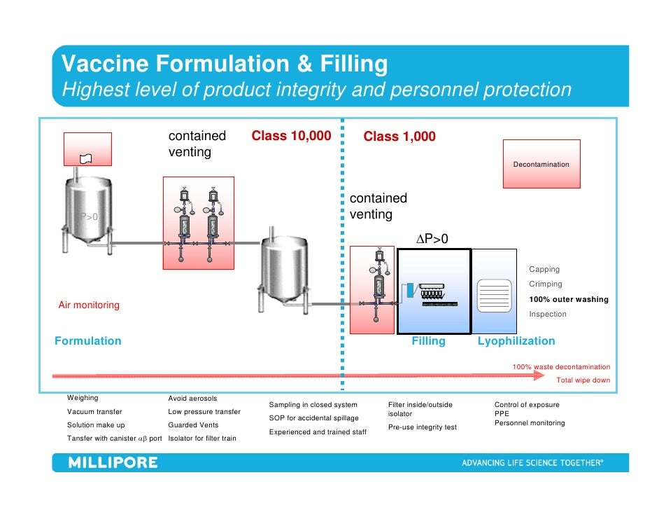 Use Of Single Use Technology In Aseptic Processing Of