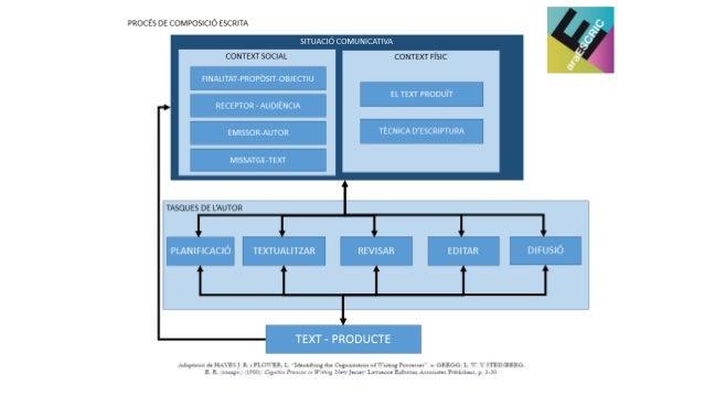 Planificar document (esquemes ` Estils de text (edicio) • Caracteristiques visuals • Característiques estructurals Esqueme...