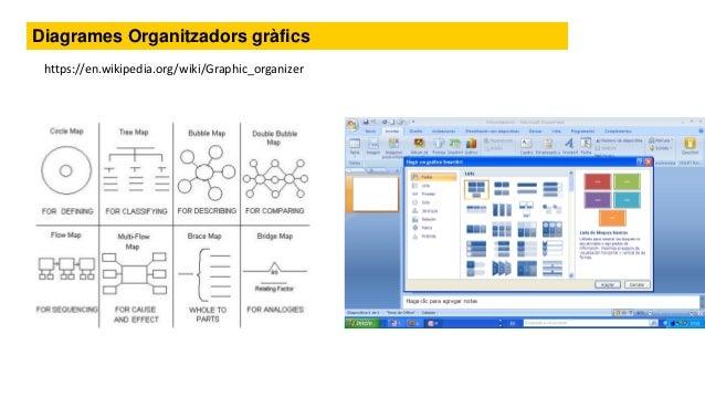 Representació gràfica del coneixement Mapa de conceptes information visualization toolkit Graphic organizer - Diagrames