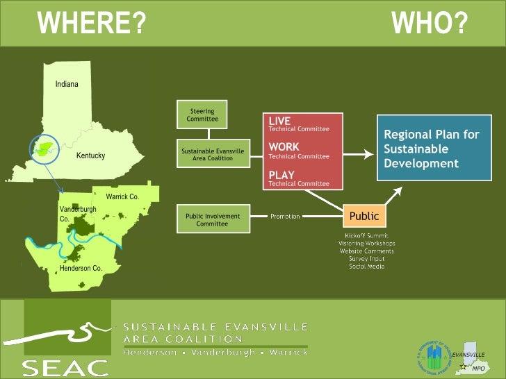 WHERE? WHO? Indiana Kentucky Warrick Co. Henderson Co. Vanderburgh Co. Area Coalition