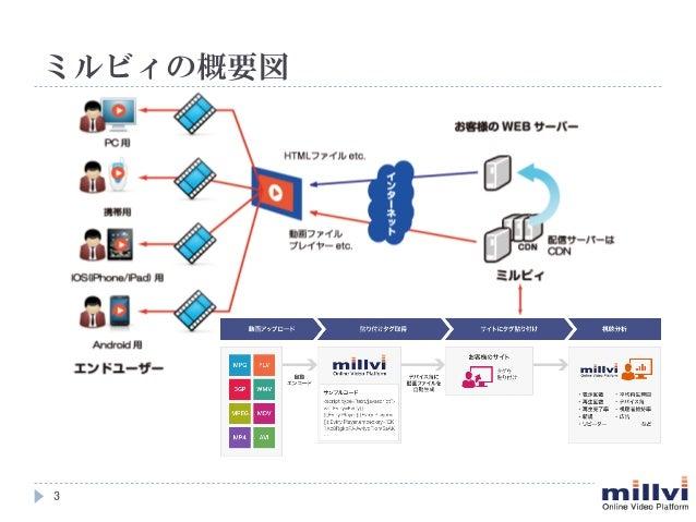 クラウド型動画配信システム「ミルビィ」のご紹介 Slide 3