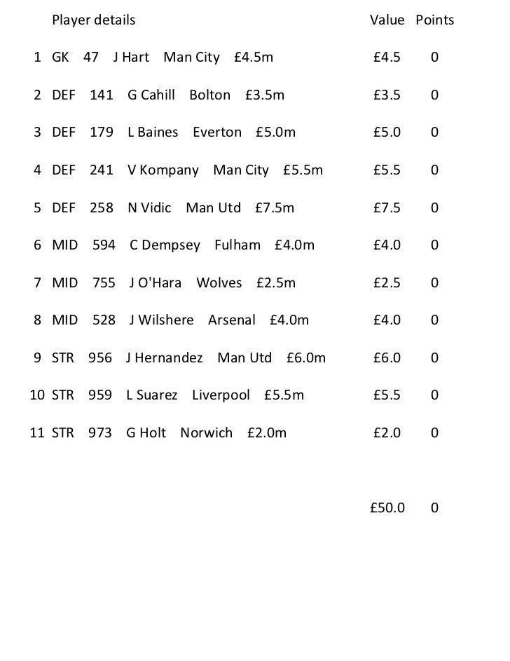 Player details                      Value Points1 GK 47 J Hart Man City £4.5m         £4.5    02 DEF 141 G Cahill Bolton £...