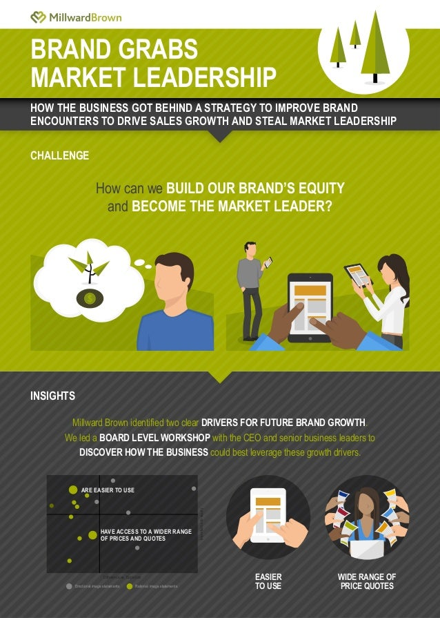 BRAND GRABS MARKET LEADERSHIP CHALLENGE How can we BUILD OUR BRAND'S EQUITY and BECOME THE MARKET LEADER? Millward Brown i...