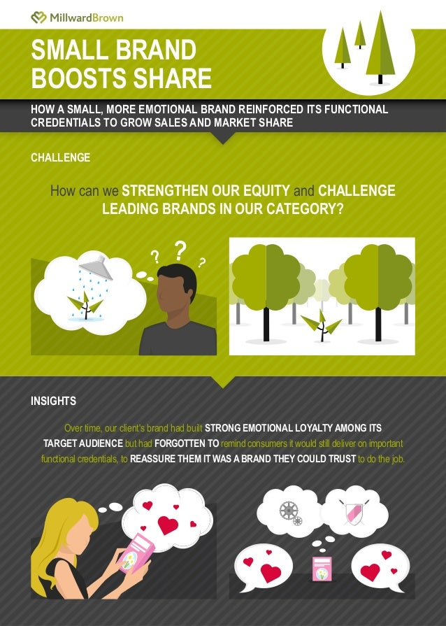 SMALL BRAND BOOSTS SHARE CHALLENGE How can we STRENGTHEN OUR EQUITY and CHALLENGE LEADING BRANDS IN OUR CATEGORY? Over tim...