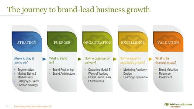 Millward Brown Saudi Arabia - Marketing2020 - Organizing for Growth Slide 3