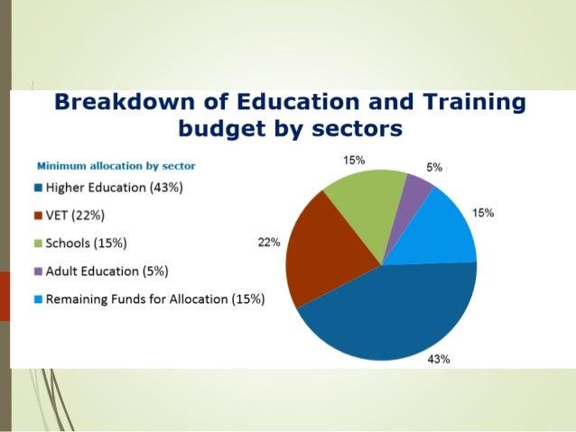 Τομεακές προτεραιότητες (ΙΙΙ): Νεολαία Προώθηση της κοινωνικής ένταξης των νέων (ανεργία) Προώθηση υγιών συμπεριφορών (δρα...