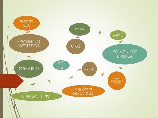 Τι χρηματοδοτείται ; Διαχείριση – συντονισμός –επιχορήγηση ανά οργανισμό Συναντήσεις εργασίας των εταίρων- επιχορήγηση ανά...