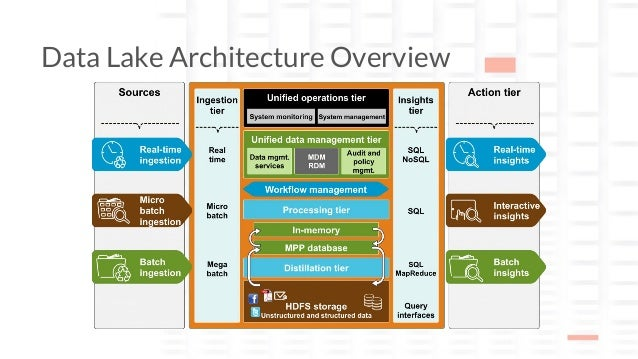 planing and optimizing data lake architecture