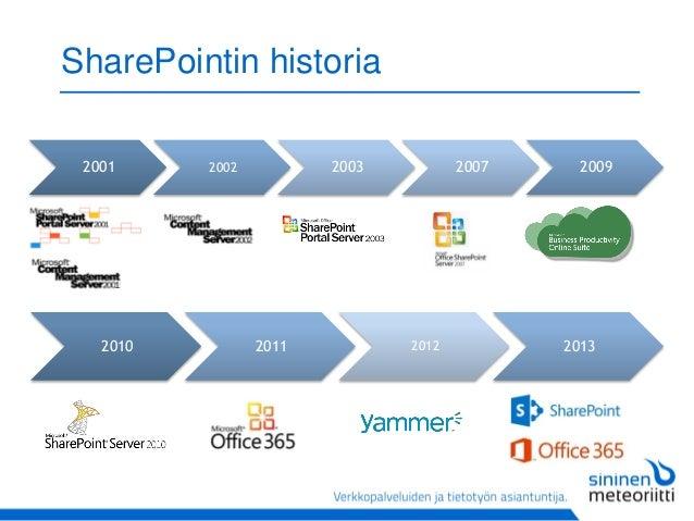 Miltä näyttää SharePointin tulevaisuus?  Slide 3