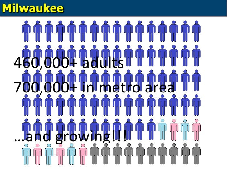 Milwaukee<br />460,000+ adults<br />700,000+ in metro area<br />…and growing!!!<br />