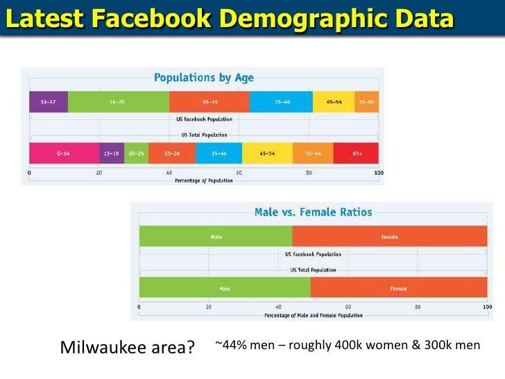 Latest Facebook Demographic Data<br />Milwaukee area?<br />~44% men – roughly 400k women & 300k men<br />