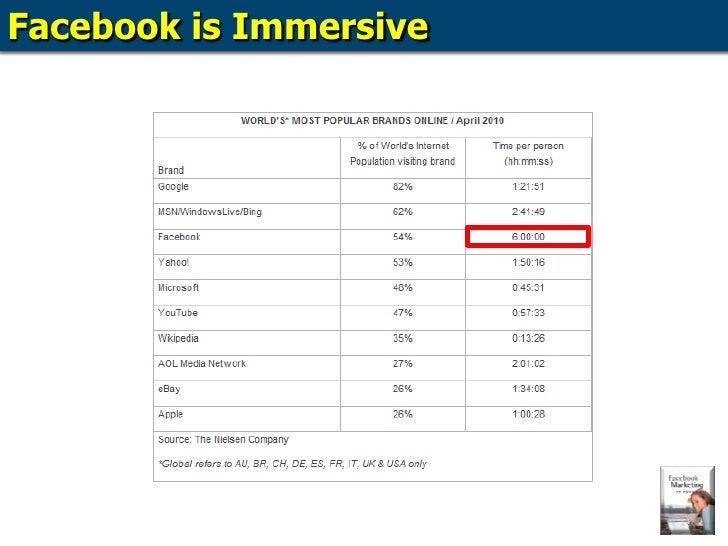 Facebook is Immersive<br />