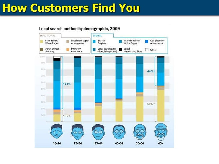 How Customers Find You<br />