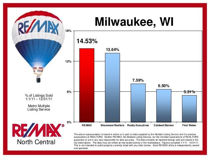 Milwaukee, WI                       18%                               14.53%                                              ...