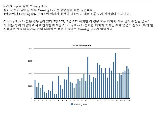 >=3 Group 각 방의 Crossing Rate참가자 수가 많아질 수록 Crossing Rate 는 상승한다. 이는 당연하다.3명 방에서 Crossing Rate 는 0.2 에 미치지 못한다. 예상보다 대화 편중도가...