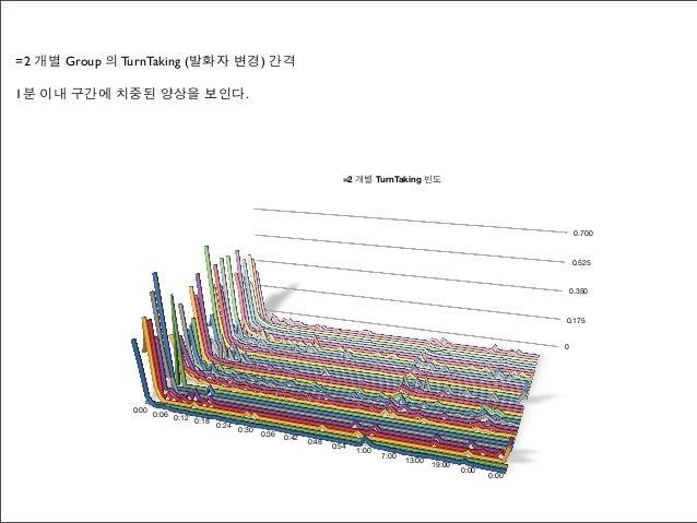=2 개별 Group 의 TurnTaking (발화자 변경) 간격1분 이내 구간에 치중된 양상을 보인다.                                                                ...