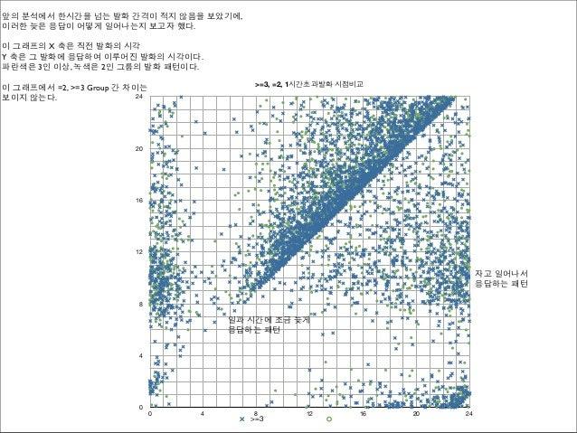 앞의 분석에서 한시간을 넘는 발화 간격이 적지 않음을 보았기에,이러한 늦은 응답이 어떻게 일어나는지 보고자 했다.이 그래프의 X 축은 직전 발화의 시각Y 축은 그 발화에 응답하여 이루어진 발화의 시각이다.파란색은 3인 ...